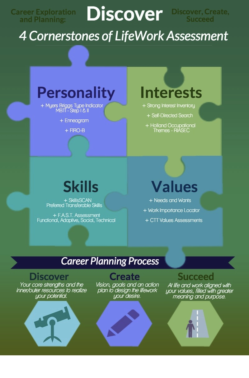 Career Assessment Four Cornerstones