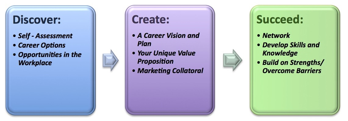 Career Planning Process: How to Get from Here to Where You ...