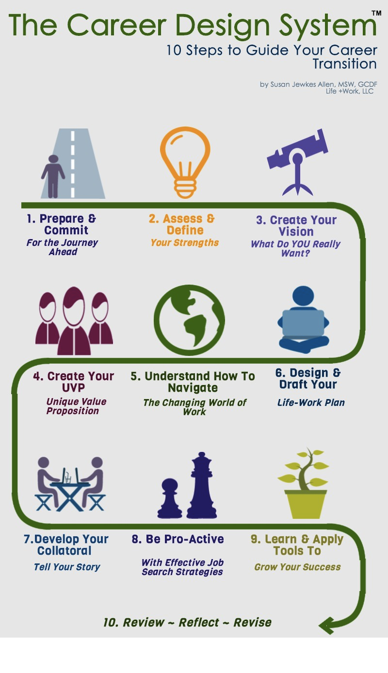 career design system steps to guide your career transition the career design system 10 steps to guide your career transition